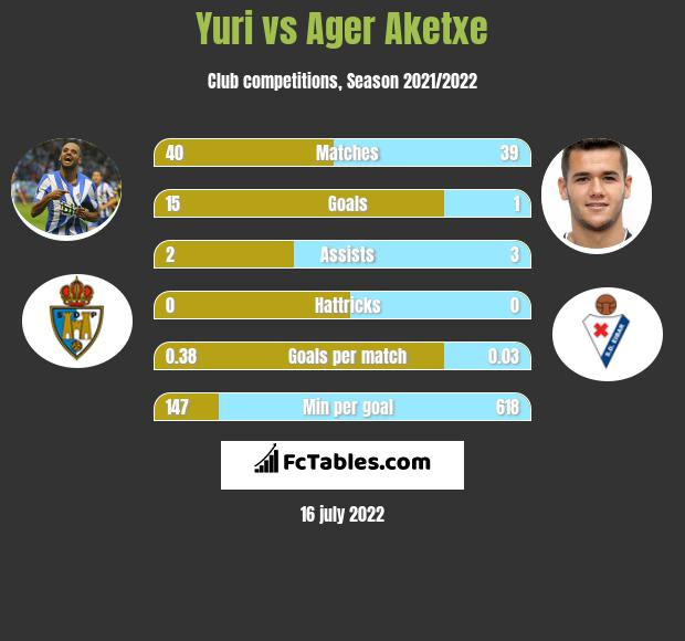 Yuri vs Ager Aketxe h2h player stats