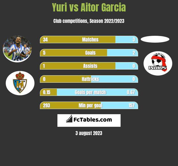 Yuri vs Aitor Garcia h2h player stats