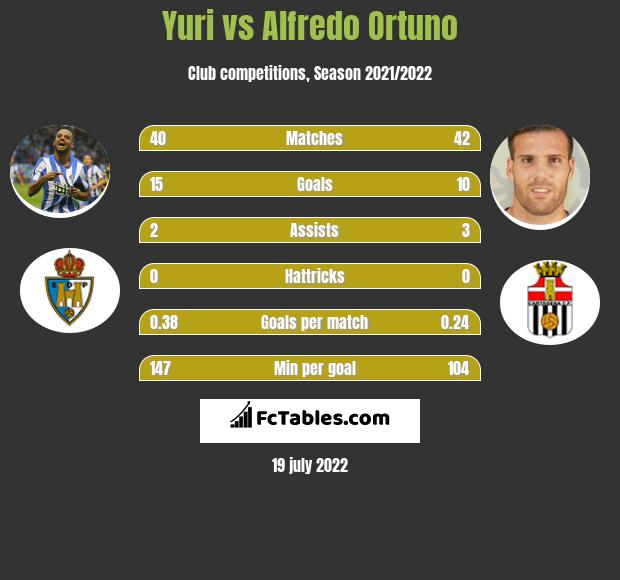 Yuri vs Alfredo Ortuno h2h player stats