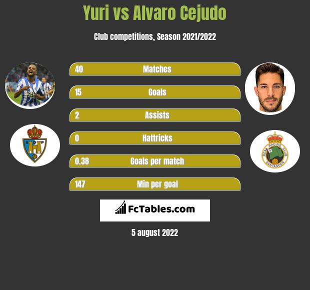 Yuri vs Alvaro Cejudo h2h player stats