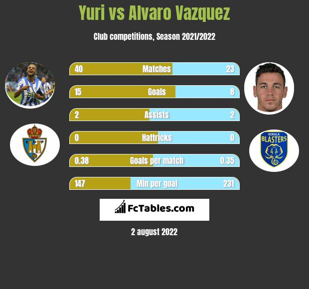 Yuri infographic statistics for Sporting Gijon