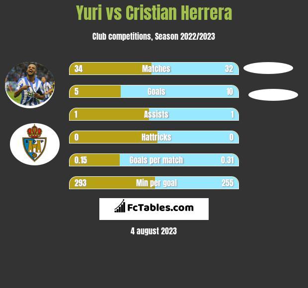 Yuri vs Cristian Herrera h2h player stats