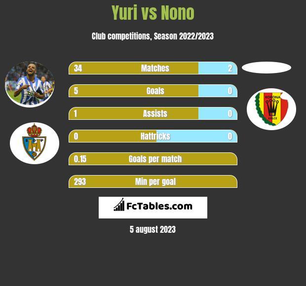 Yuri vs Nono infographic