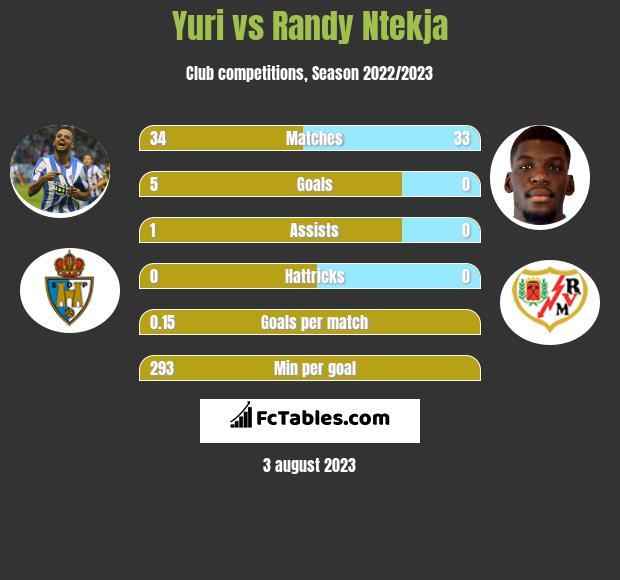 Yuri vs Randy Ntekja h2h player stats