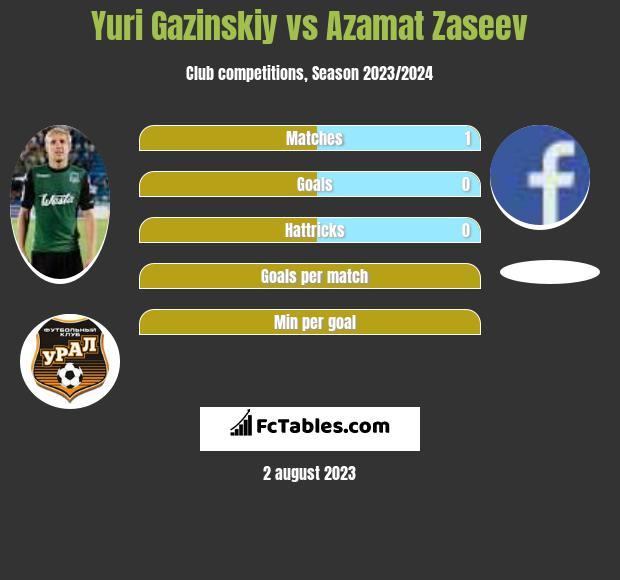 Juri Gazinskij vs Azamat Zaseev infographic