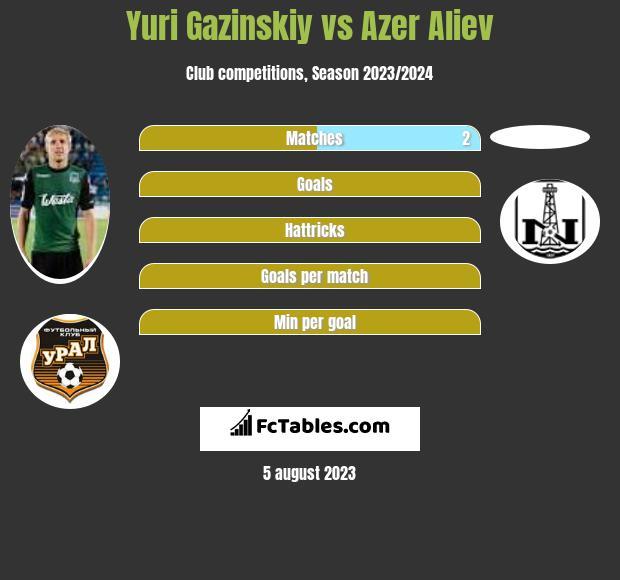 Juri Gazinskij vs Azer Aliev infographic