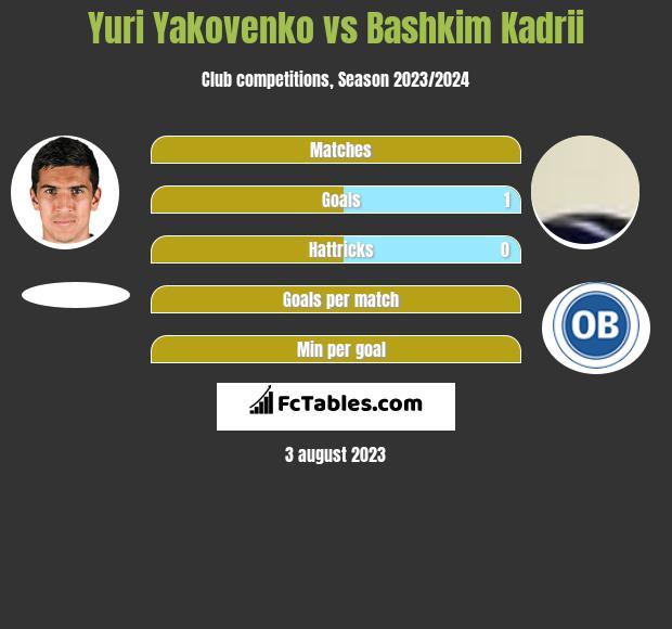 Yuri Yakovenko vs Bashkim Kadrii h2h player stats