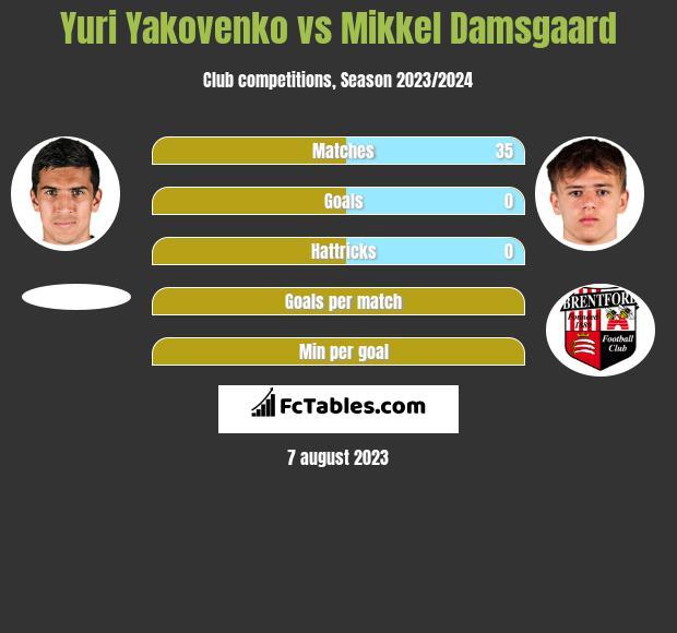 Yuri Yakovenko vs Mikkel Damsgaard h2h player stats