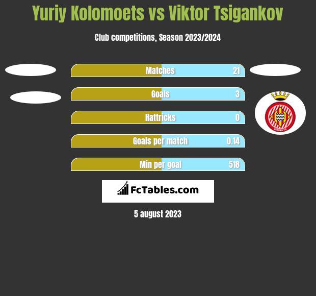 Yuriy Kolomoets vs Viktor Tsigankov h2h player stats