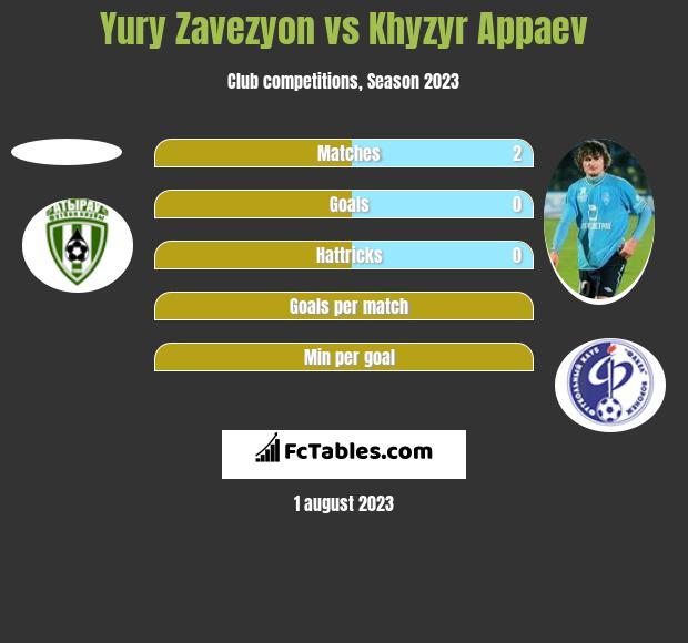 Yury Zavezyon vs Khyzyr Appaev h2h player stats