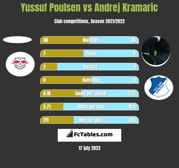 Yussuf Poulsen vs Andrej Kramaric h2h player stats