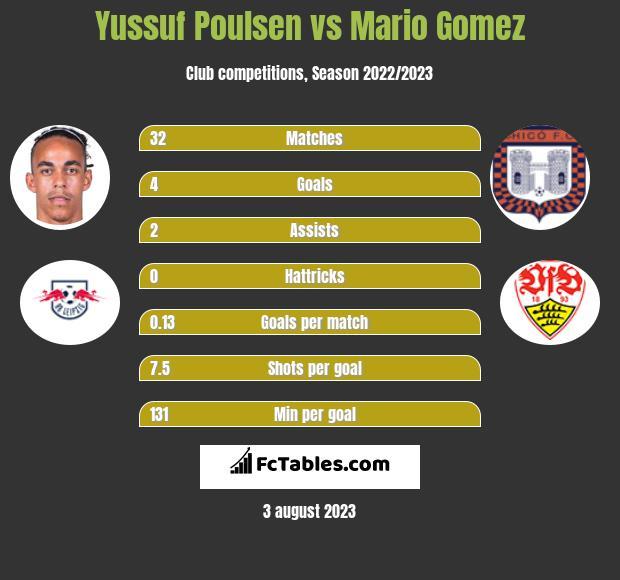 Yussuf Poulsen vs Mario Gomez h2h player stats