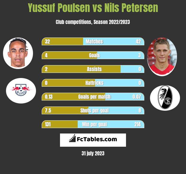 Yussuf Poulsen vs Nils Petersen h2h player stats