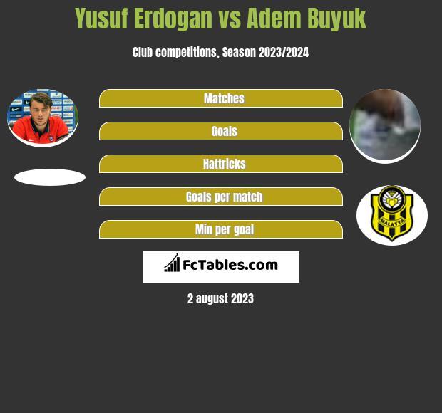 Yusuf Erdogan vs Adem Buyuk infographic