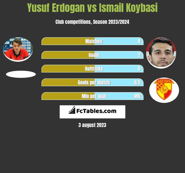 Yusuf Erdogan vs Ismail Koybasi h2h player stats