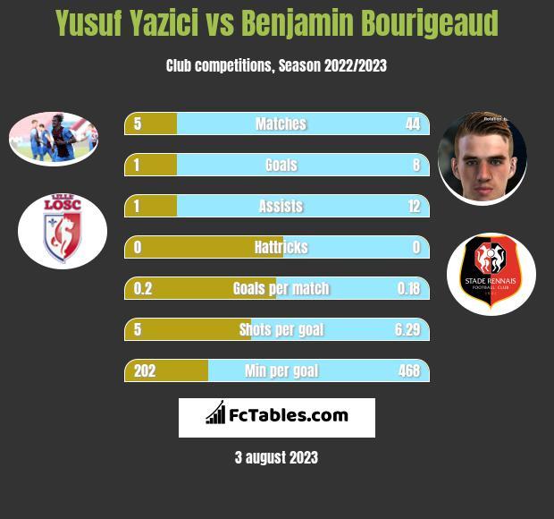 Yusuf Yazici vs Benjamin Bourigeaud h2h player stats