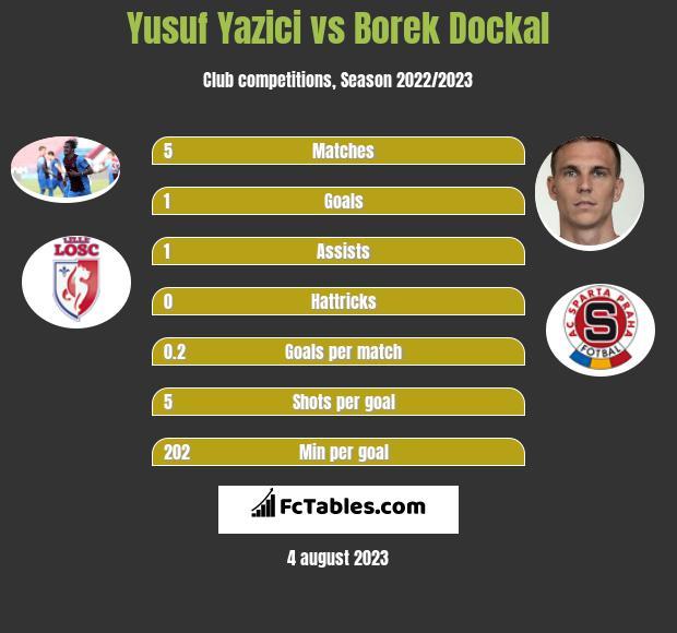 Yusuf Yazici vs Borek Dockal h2h player stats