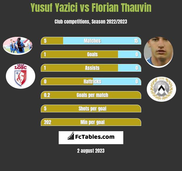 Yusuf Yazici vs Florian Thauvin h2h player stats