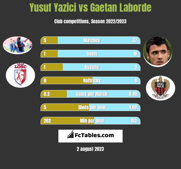 Yusuf Yazici vs Gaetan Laborde h2h player stats