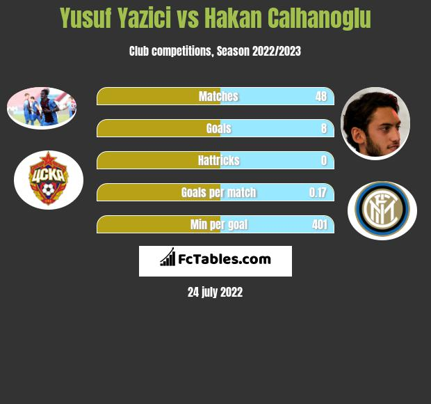 Yusuf Yazici infographic statistics for Lille