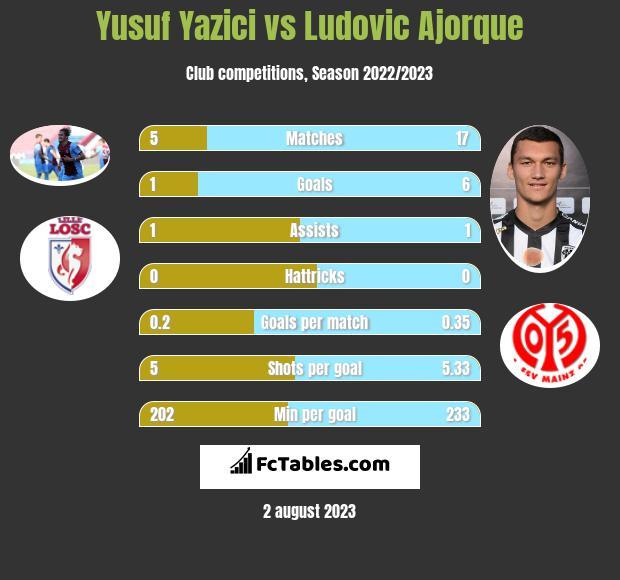 Yusuf Yazici vs Ludovic Ajorque h2h player stats