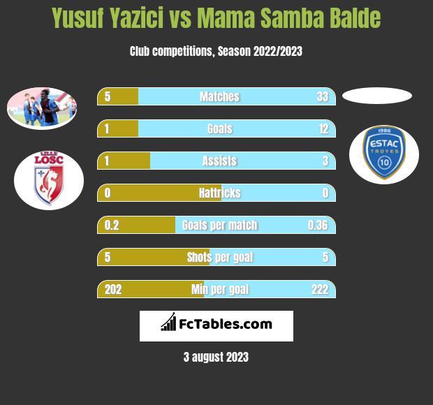 Yusuf Yazici vs Mama Samba Balde h2h player stats