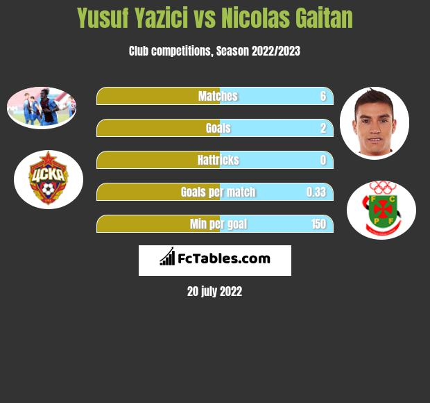 Yusuf Yazici vs Nicolas Gaitan infographic