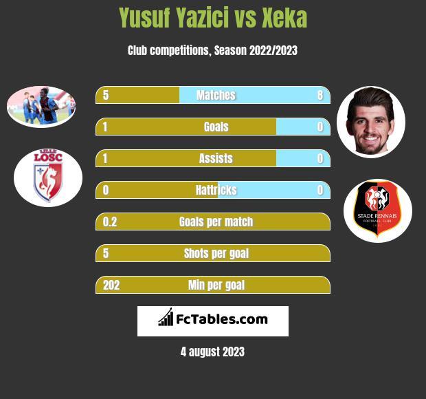 Yusuf Yazici vs Xeka infographic