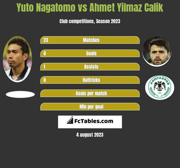 Yuto Nagatomo vs Ahmet Yilmaz Calik infographic