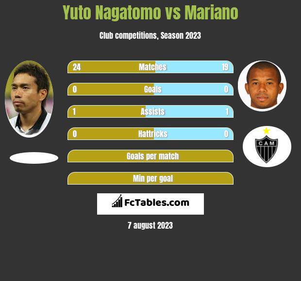 Yuto Nagatomo vs Mariano infographic