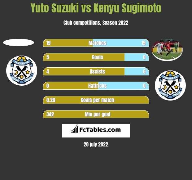 Yuto Suzuki vs Kenyu Sugimoto h2h player stats