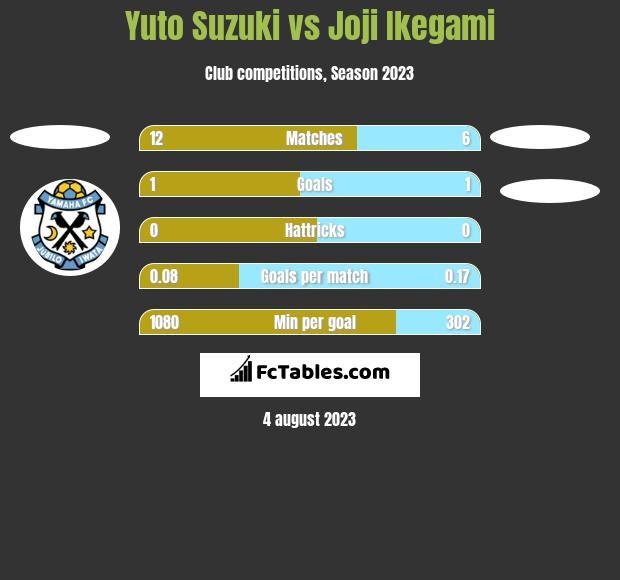 Yuto Suzuki vs Joji Ikegami h2h player stats