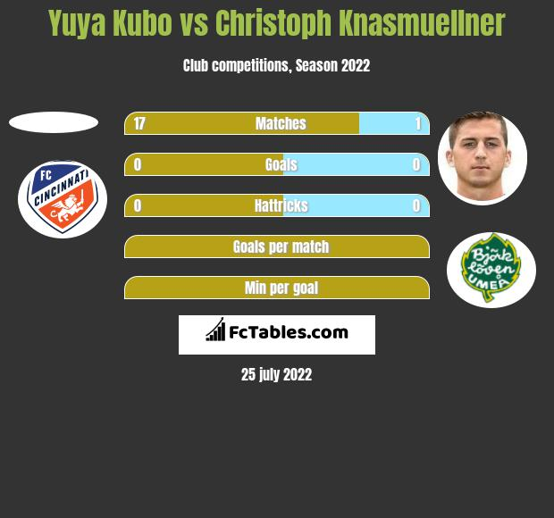 Yuya Kubo vs Christoph Knasmuellner h2h player stats