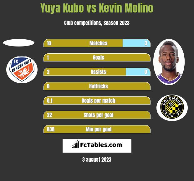 Yuya Kubo vs Kevin Molino h2h player stats