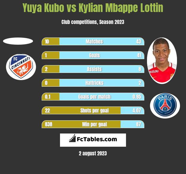 Yuya Kubo vs Kylian Mbappe Lottin h2h player stats