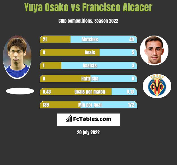 Yuya Osako vs Francisco Alcacer infographic