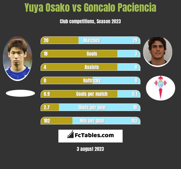Yuya Osako vs Goncalo Paciencia infographic