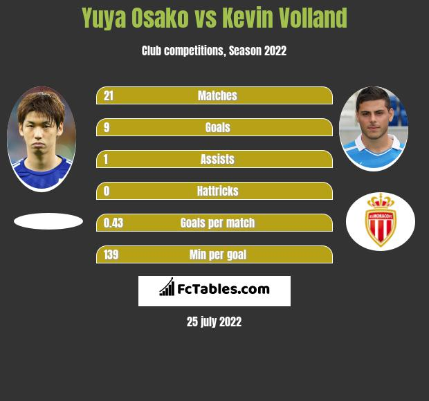 Yuya Osako vs Kevin Volland h2h player stats
