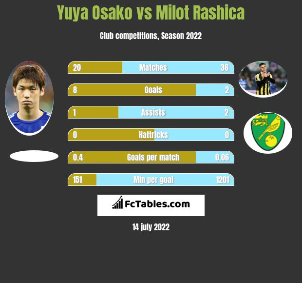 Yuya Osako vs Milot Rashica infographic