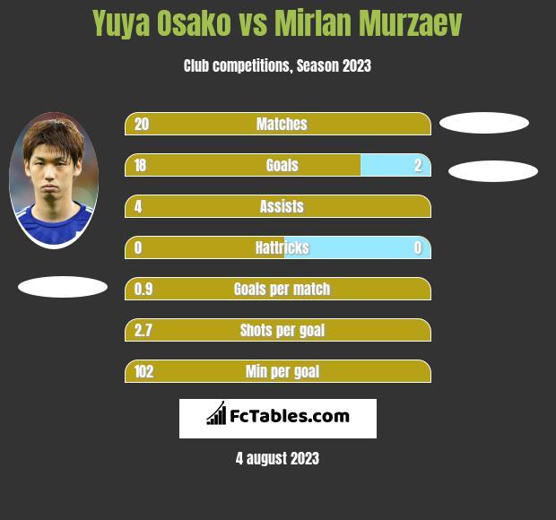 Yuya Osako vs Mirlan Murzaev h2h player stats