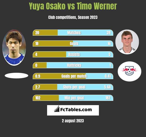 Yuya Osako vs Timo Werner h2h player stats