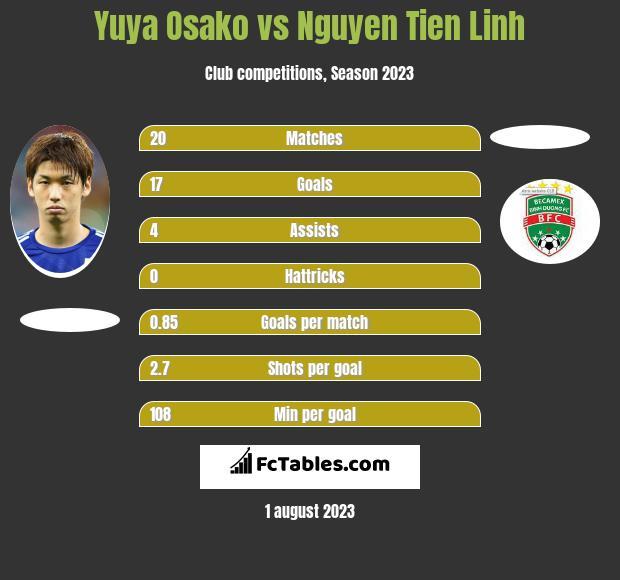 Yuya Osako vs Nguyen Tien Linh h2h player stats