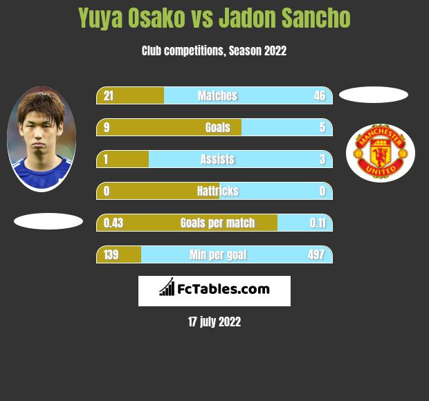 Yuya Osako vs Jadon Sancho infographic