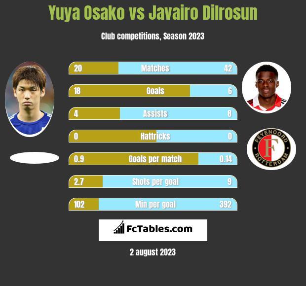 Yuya Osako vs Javairo Dilrosun h2h player stats