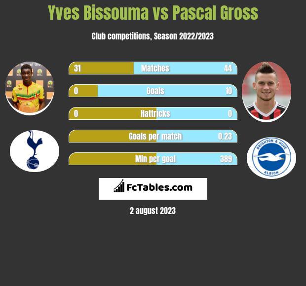 Yves Bissouma vs Pascal Gross infographic