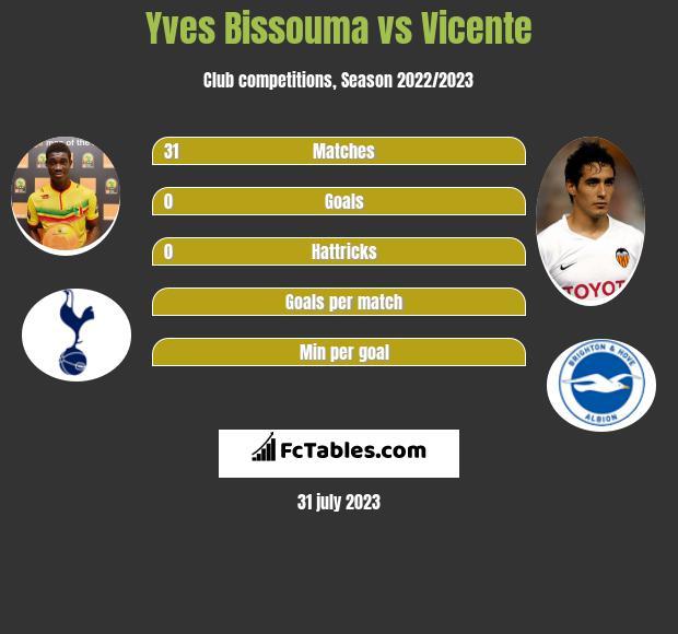 Yves Bissouma vs Vicente infographic