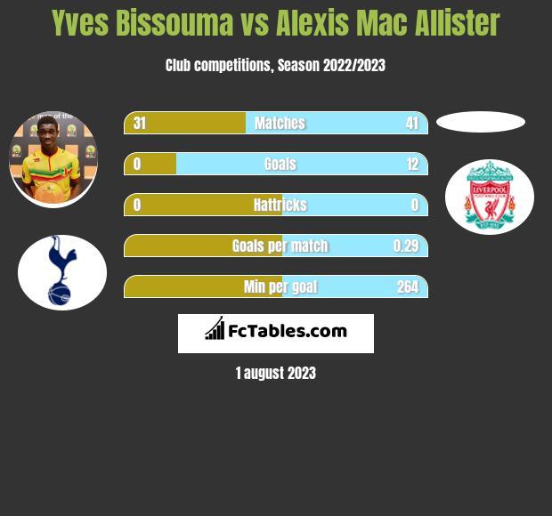 Yves Bissouma vs Alexis Mac Allister infographic
