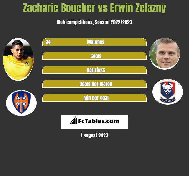 Zacharie Boucher vs Erwin Zelazny infographic