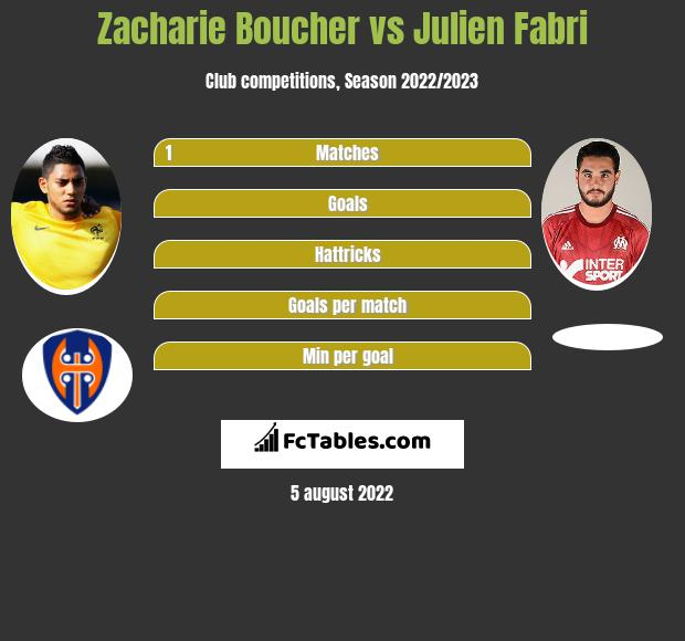 Zacharie Boucher infographic statistics for Chateauroux