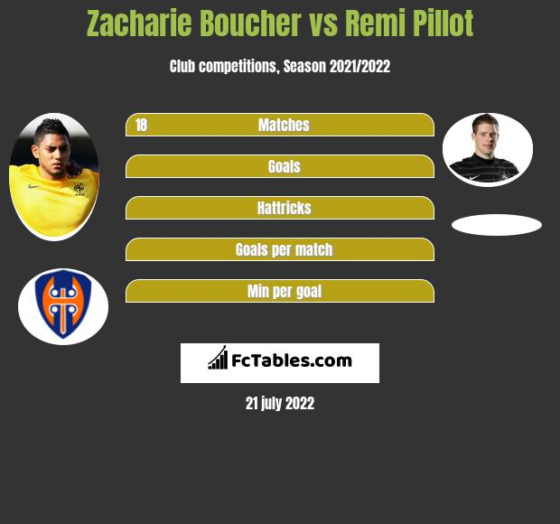 Zacharie Boucher vs Remi Pillot infographic